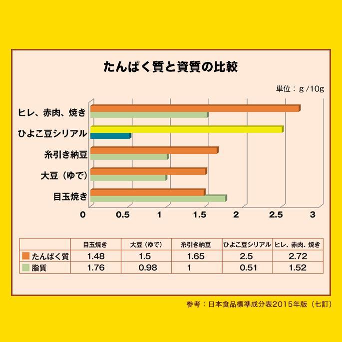 ひよこ豆シリアル 150g hanshoya 19