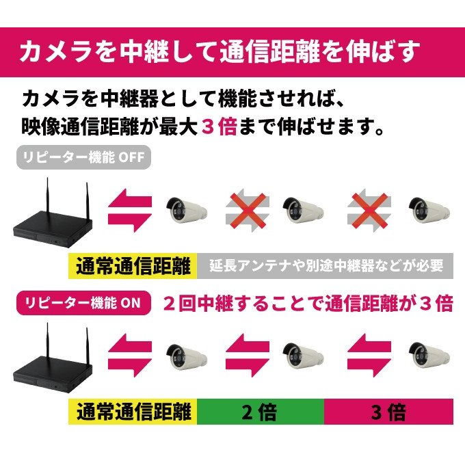 防犯カメラ 248万画素 ワイヤレスカメラセット 4台 録画機セット 1080P Wi-Fi CK-NVR9103|hdc|04