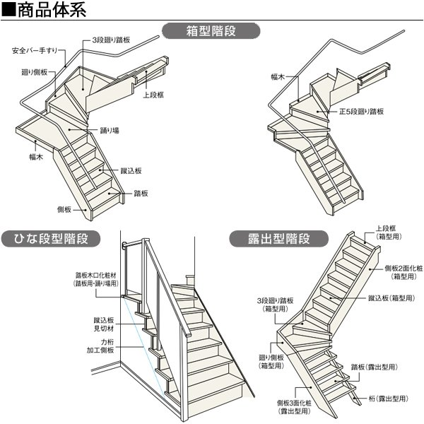 YKKAP階段 箱型かね折れ階段 幅木かね折れ踊り場:W09サイズ :BOXBHO ...