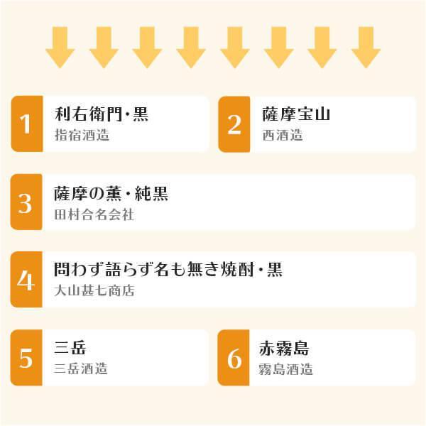 父の日 プレゼント ギフト さつま揚げ 芋焼酎  900ml 選べる セット  小田口屋|ibusukiya|06