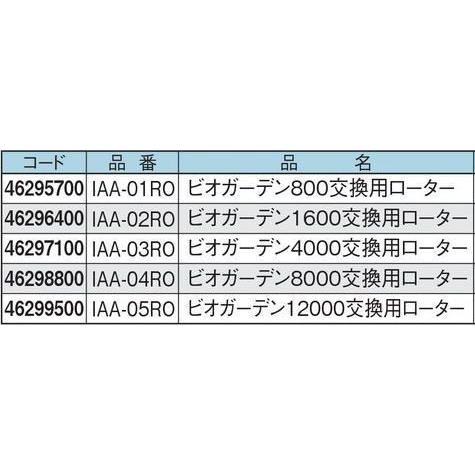 タカショー ビオガーデンポンプ ビオガーデン12000交換用ローター IAA-05RO