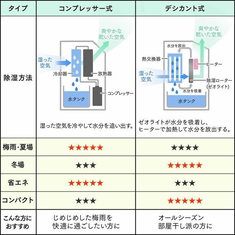 除湿 器 コンプレッサー コンプレッサー式除湿機の人気のおすすめランキング24選【2021年】|...