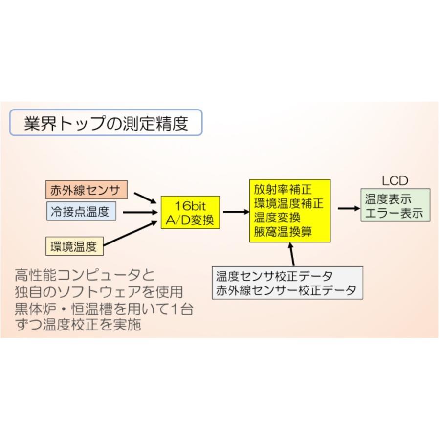 非接触赤外線体温計 日本製 医療機器認証 在庫あり FLIRSTP-300N 高性能 プロ向け integra 02