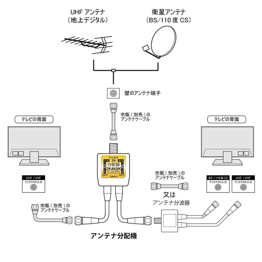 アンテナ分配器 4K8K・地デジ・BS・CS・CATV放送対応 2分配 ケーブル一体型(50cm) 出力側ケーブル付き 全端子電流通過型 日本仕様 ホワイト TS-A2SP05WH4C TARO joyfulmall 04