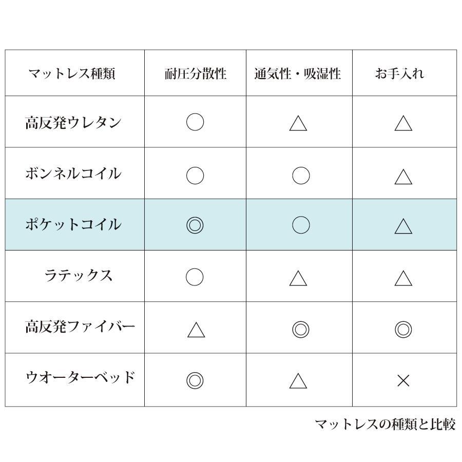 厚さ12cm マットレス シングルショート 薄型 日本製 国産 ポケットコイルマットレス ホワイトリーフ 一部地域送料無料 シングルショート  幅97cm 長さ180cm|kaguranger|07