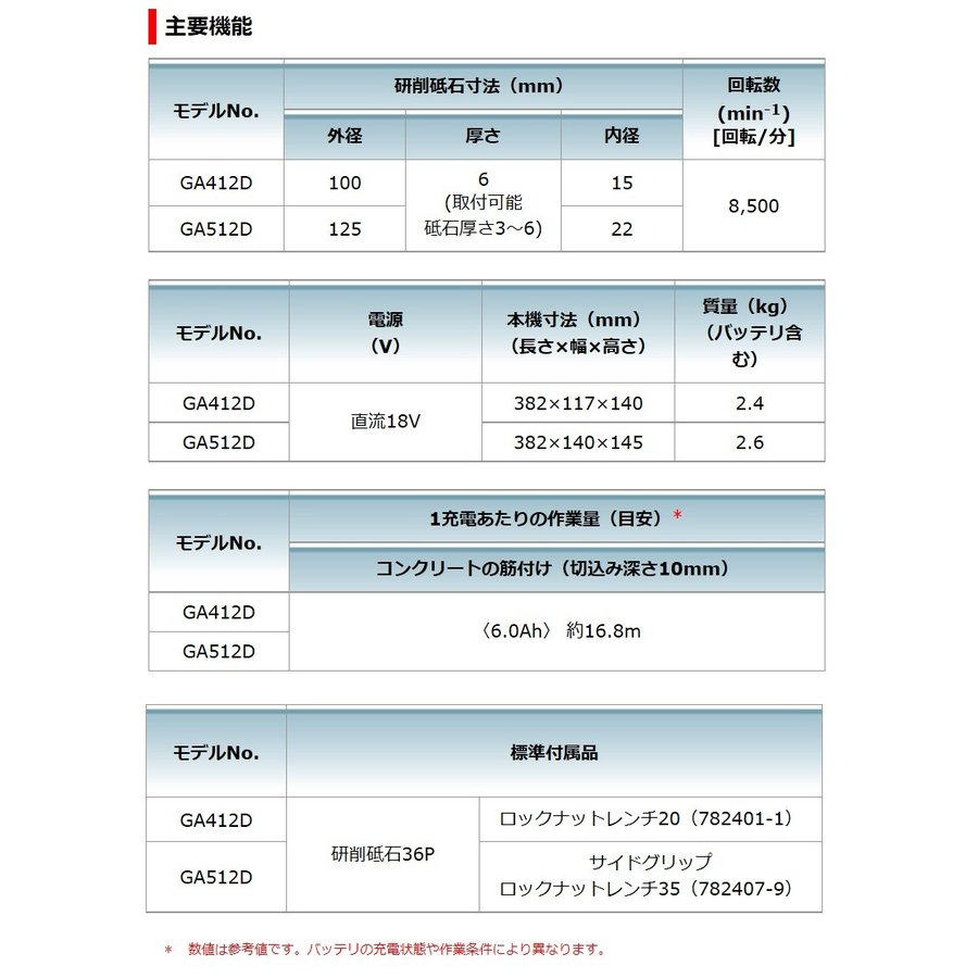 マキタ 18V 100mm 充電式ディスクグラインダ GA412DZ(バッテリ・充電器・ケース別売)[スライドスイッチ/無線連動対応(ワイヤレスユニット別売)]|kanamono-store|03