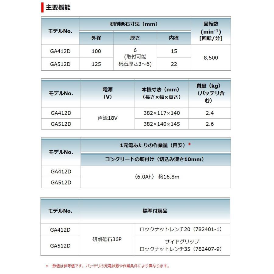 マキタ 18V 125mm 充電式ディスクグラインダ GA512DZ(バッテリ・充電器・ケース別売)[スライドスイッチ/無線連動対応(ワイヤレスユニット別売)]|kanamono-store|03