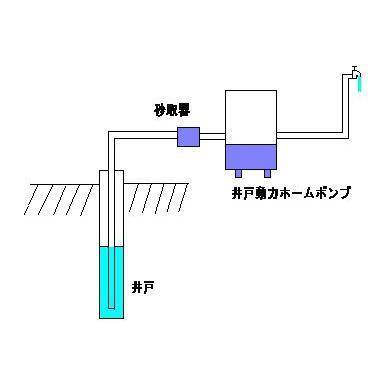TOBO東邦工業 砂取器(砂こし器)<鋳鉄製> 25A|kankyogreenshop2|03
