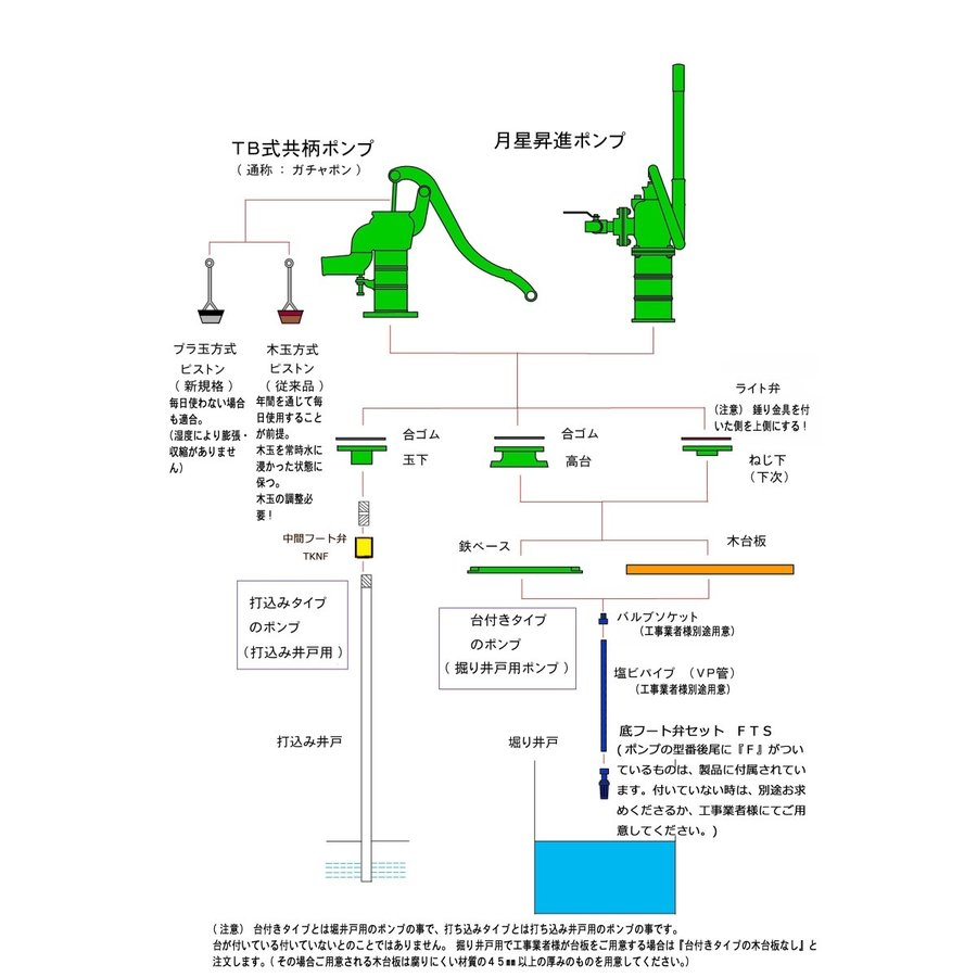 TOBO東邦工業 手押しポンプ部品 32玉下(改良バルブ)|kankyogreenshop2|04