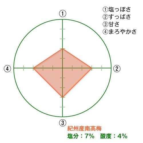 梅園 1.2kg詰め(お徳用簡易容器)【塩分】約7%|kinoya-kawabe-foods|02