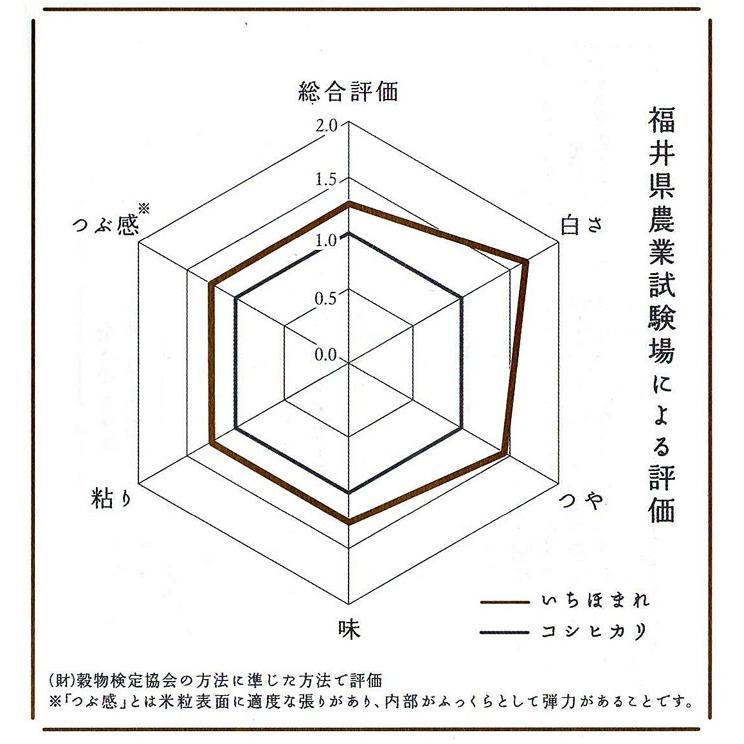 新米 いちほまれ 福井県産 令和3年産 5kg 特別栽培 komedonyakuranosuke 09