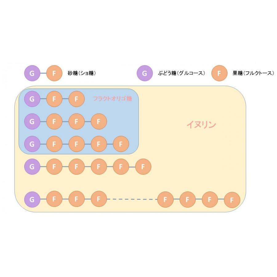 イヌリン 500g 水溶性食物繊維  菊芋 に多く含まれる食物繊維|kotobuki-online|02