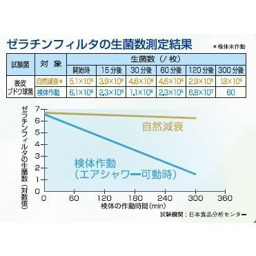除菌機能付き小型エアシャワー|kotohira-store|04