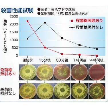 殺菌線方式 スリッパ殺菌ロッカー 6足用 kotohira-store 03