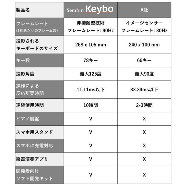 Serafim Keybo 日本語キーボード+ピアノ鍵盤対応の投影式キーボード|ktrm|09