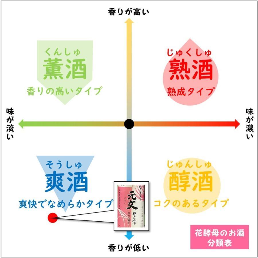 日本酒 辛口 冷酒 原酒造 特別本醸造 720ml 元文 つつじ 花酵母 花言葉 kumanonamida 06
