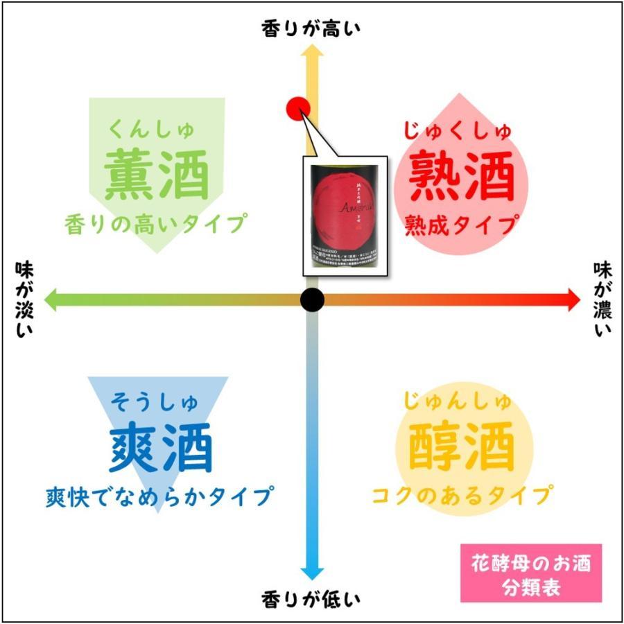 日本酒 辛口 天吹 純米大吟醸 りんご酵母 誕生日 夫婦 記念日 転職 720ml|kumanonamida|06