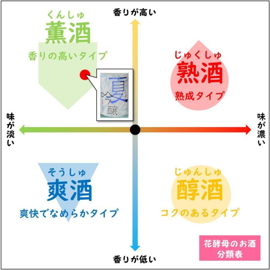 日本酒 フルーティー 辛口 夏 おすすめ 原田 夏吟醸 蔵出し一番 720ml アベリア|kumanonamida|08