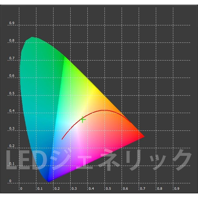 CREE社製 超高演色 XLamp CXA1304 最大10W ハイパワーLED 白色 COB構造で高効率!! 白 ホワイト white LED 発光ダイオード|ledg|07
