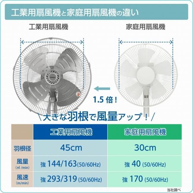 プロイル 工場扇 床置き型 45cm アルミ羽根 上下首振り 風量3段階 高さ53cm FFA451 lifejoy 05