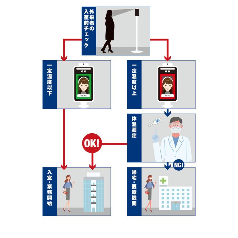 【補助金対象】 非接触温度計 サーモマネージャー 補助金あり 東亜産業 正規品 一年間保証 AI顔認識温度検知カメラ 温度表示 非接触型|lime-shop-japan|04