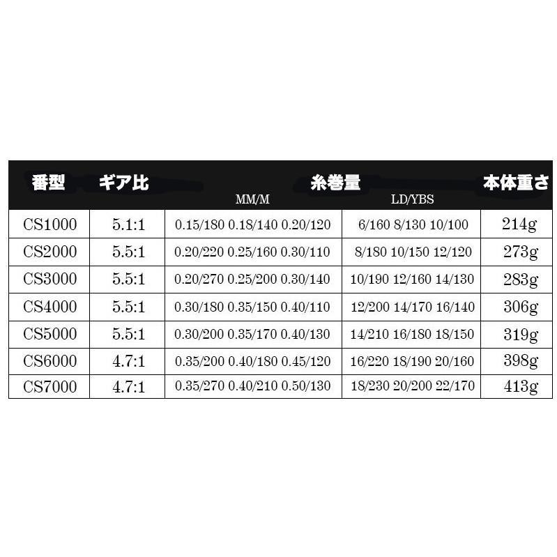 スピニングリール 1000〜7000番 釣りリール リール 軽量 最大ドラグ力12.5kg 遠投 海水 淡水 両用 左右交換ハンドル交換可能 livekurashi 02