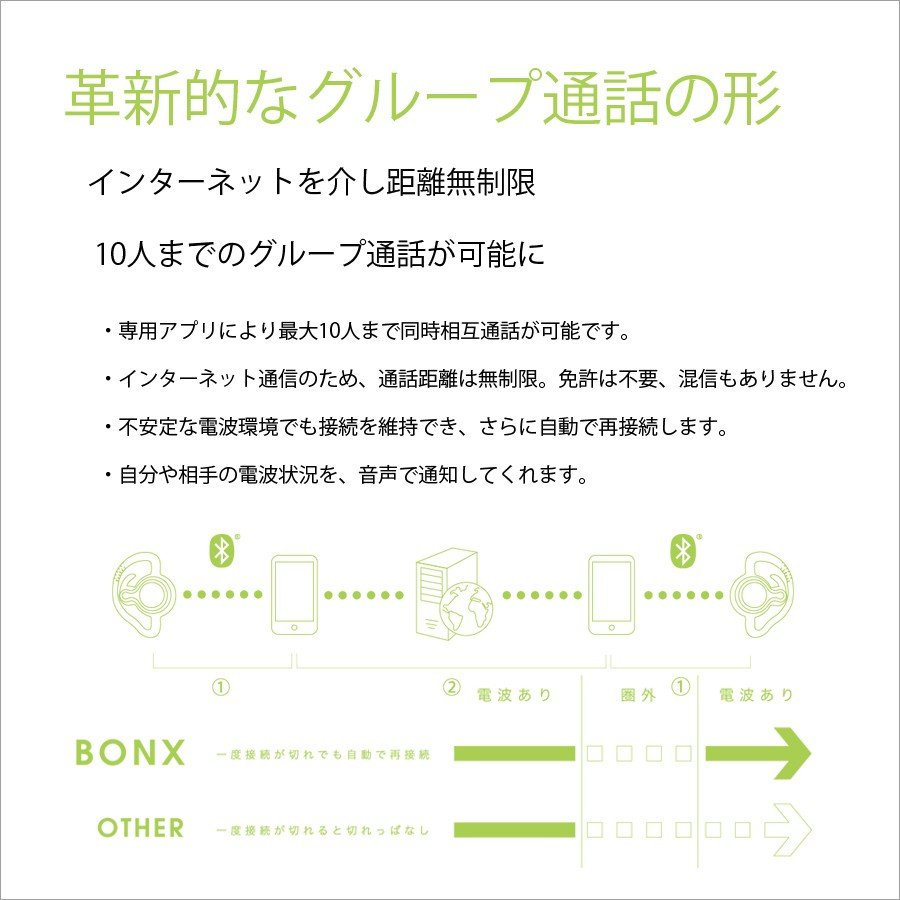 【送料無料】【2個パック】10人同時接続 距離無制限 遊びながら話せる エクストリームコミュニケーションギア BONX Grip アウトドア ヘッドセット m-and-agency 07