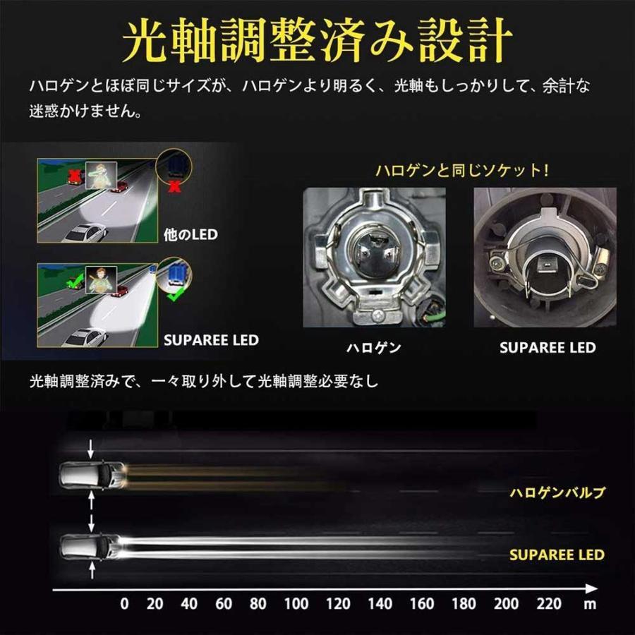 SUPAREE H4 LED ヘッドライト HI/LO 新車検対応 車/バイク用 8000LM 27W ホワイト 6500K LEDバルブ 1個入|makanainc|03