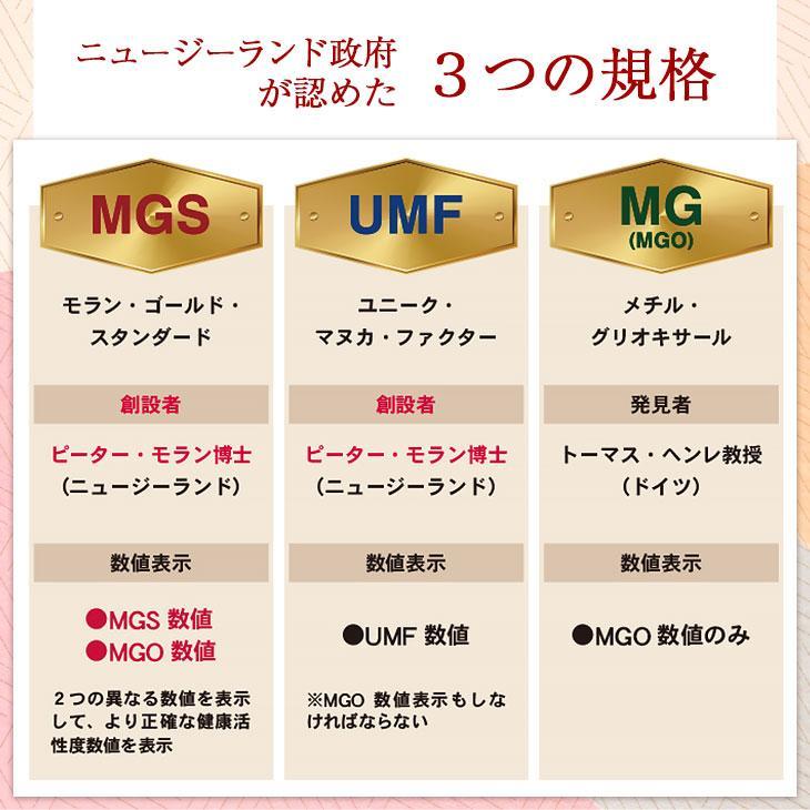 マヌカハニー はちみつ MGS 16+ MG 600+ 250g 送料無料 無添加 非加熱 Manuka Honeyとは|maririnz-manukahoney|07