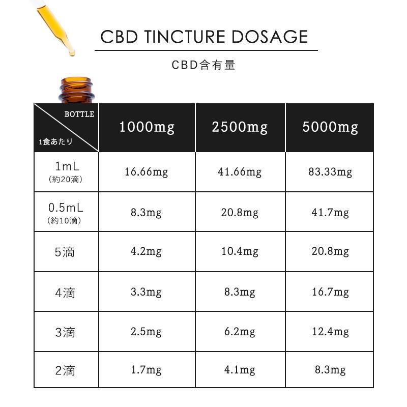 20%OFFクーポン対象 cbdオイル CBD オイル 含有量 1000mg 内容量 60ml カンナリバー ブロードスペクトラム MCT オイル チンキ 大容量 micks00 13