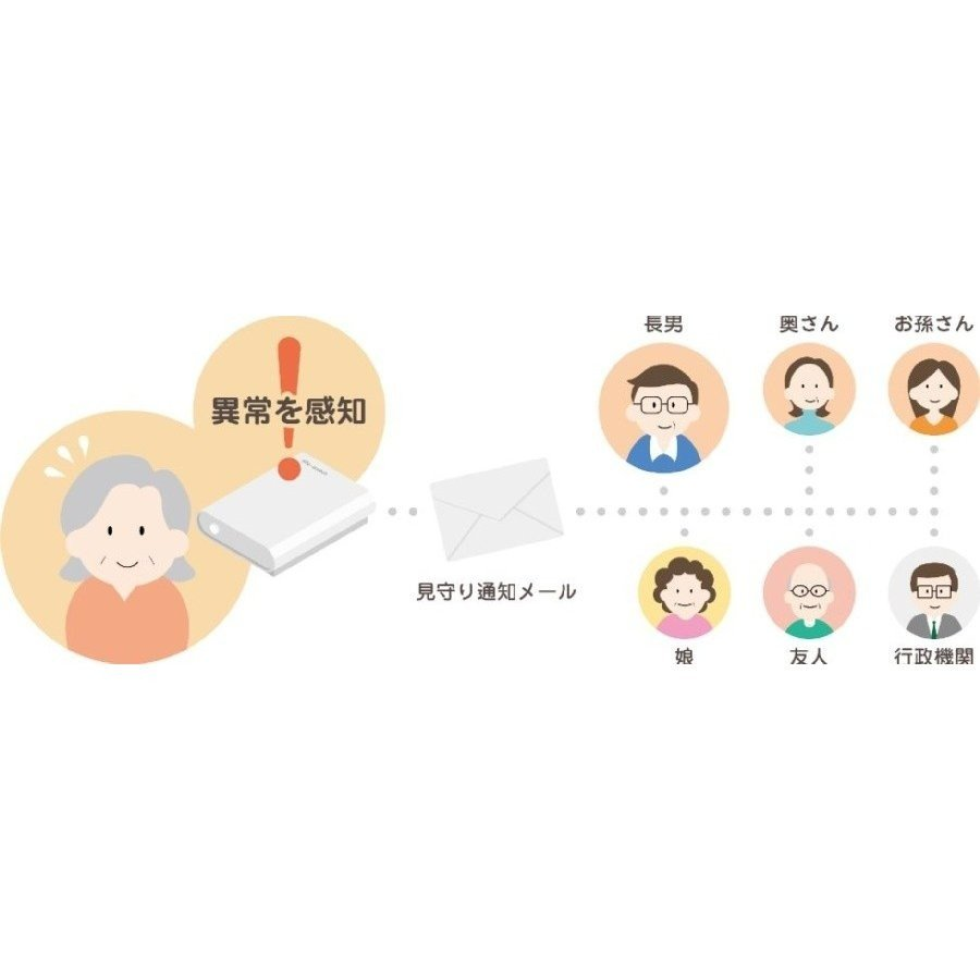 見守り センサー 高齢者 life-watch TYPE-A|mimamori|03