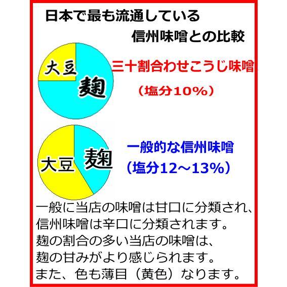 【簡易包装3kg入】【毎月30日に購入ボタンをクリックしたら送料お得】手造り三十割あわせこうじ味噌。多めの麹で仕込む当店一番贅沢な味噌。無添加天然醸造みそ|miso-hirataya|03