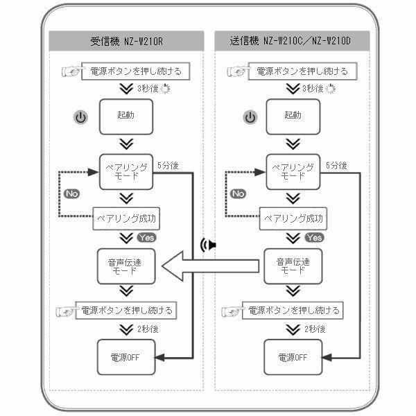 【レンタル2泊3日】コードレスピンマイク(RENT-210CTW)|nanzu|05