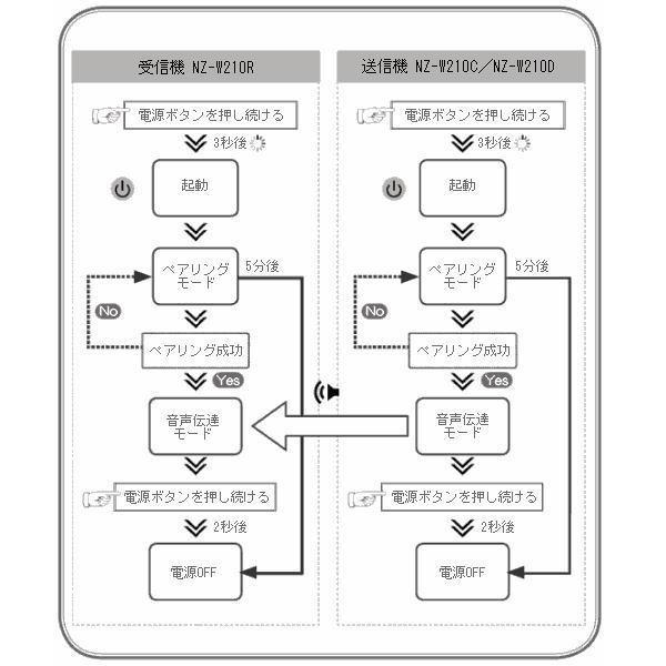 【レンタル4泊5日】コードレスマイク(RENT-210DHM)ハンド型|nanzu|05