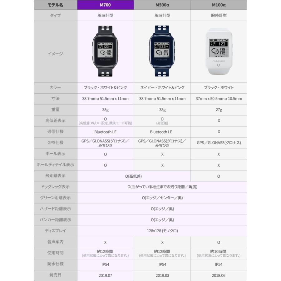 ゴルフナビ ゴルフGPS・高低差・腕時計型・距離測定器・コースデータ自動更新・超軽量38g ファインキャディ(FineCaddie) M700 (ホワイト)|naviquest-shop|20