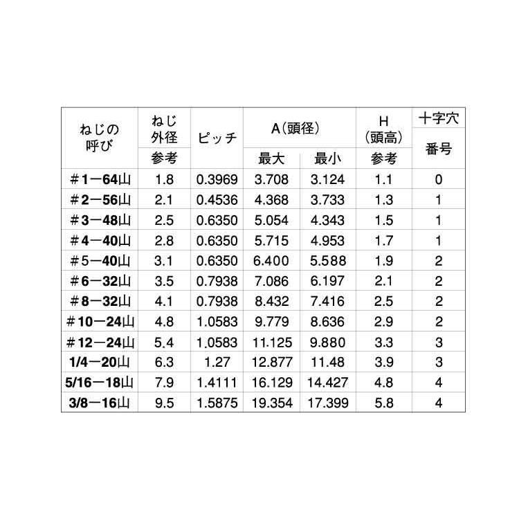 (+)UNC(FLAT#2-56X5/16 ステンレス 生地 【5000本】|nejikuru|02