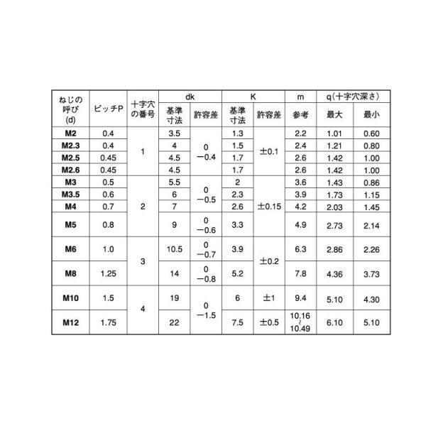 (+)ナベ小ねじ(全ねじ 2.5 X 3 チタン 生地 【5000本】|nejikuru|03