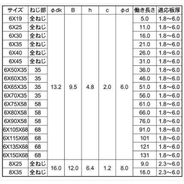 ドリルビス ステンレス 六角 ピアスビス M6x19mm (10本単位 バラ売り) HEX ヘックス SUS ステン ドリルねじ テックス テクス nejisugu 03