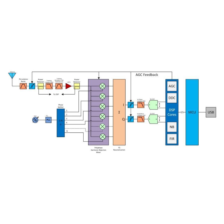 Airspy HF+ Discovery SDRレシーバー|neu-tek2|02