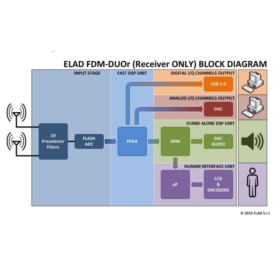 FDM-DUOr SDRレシーバー neu-tek2 05