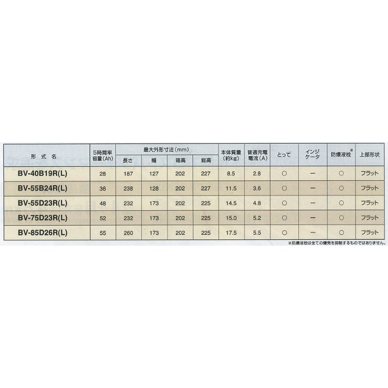 GSYUASA(ジーエスユアサ) 自家用乗用車用 高性能バッテリー BVシリーズ 【BV-85D26R】 newfrontier 03
