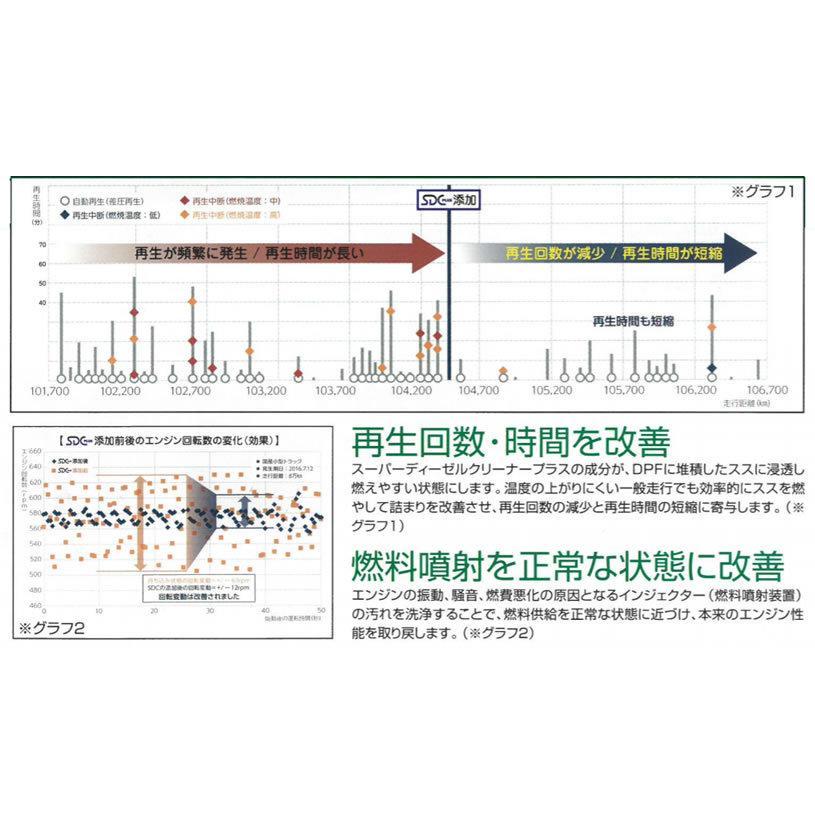 DRACTIE ディーゼルエンジン専用 スーパーディーゼルクリーナープラス SDC PLUS newfrontier 04