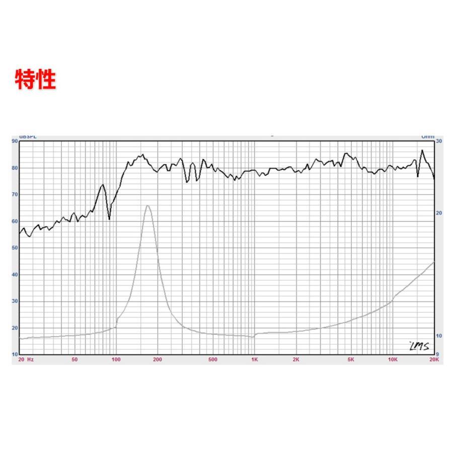 小型1.5インチ(54mm)フルレンジスピーカーユニット 4Ω/MAX6W [スピーカー自作/DIYオーディオ]|nfj|04