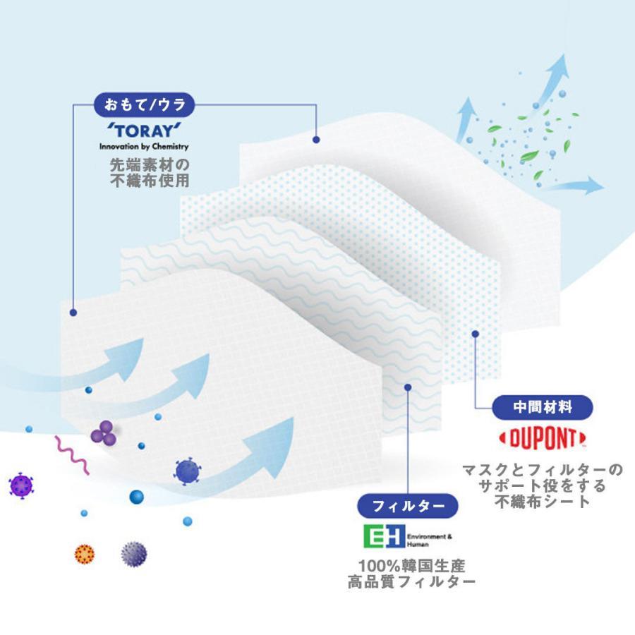 【100枚セット】KF94 韓国 高性能マスク 韓国製 不織布 個包装 マスク 白 White 3D 立体構造 4層 使い捨て プレミアムマスク ダイヤモンドマスク PM2.5 飛沫|ngreen|05