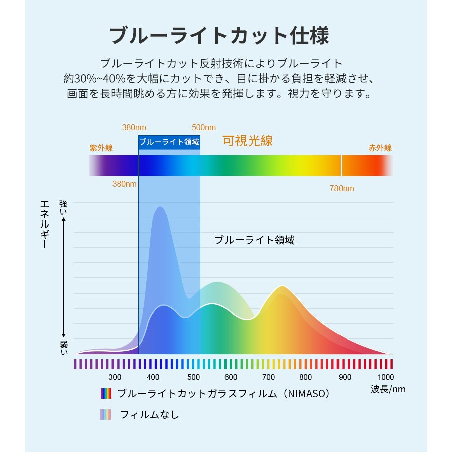 【2枚・36ヶ月保証】NIMASO iphone13 フィルム iPhone13 mini  iPhone13 Pro iphone SE2 フィルム iphone11 フィルム ガラスフィルム  ブルーライト|nimaso|10