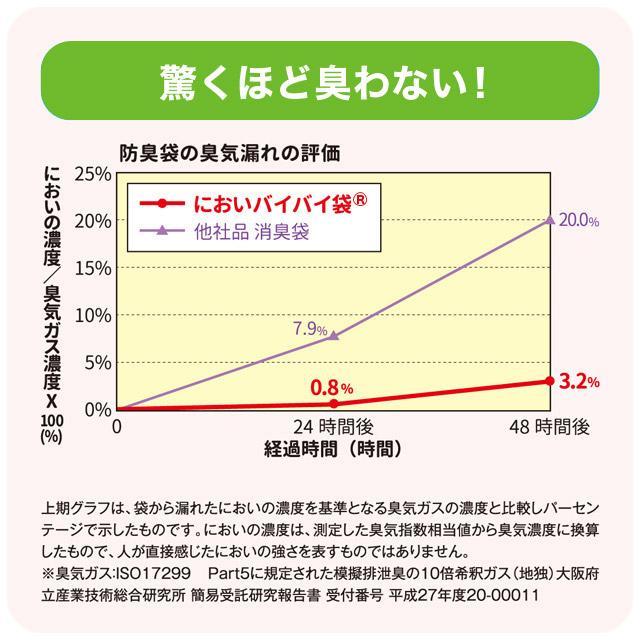 臭わない袋 防臭袋 においバイバイ袋 簡易トイレ 非常用 60回分セット 凝固剤付 におわない 袋 消臭袋|nioi-byebye-shop|06
