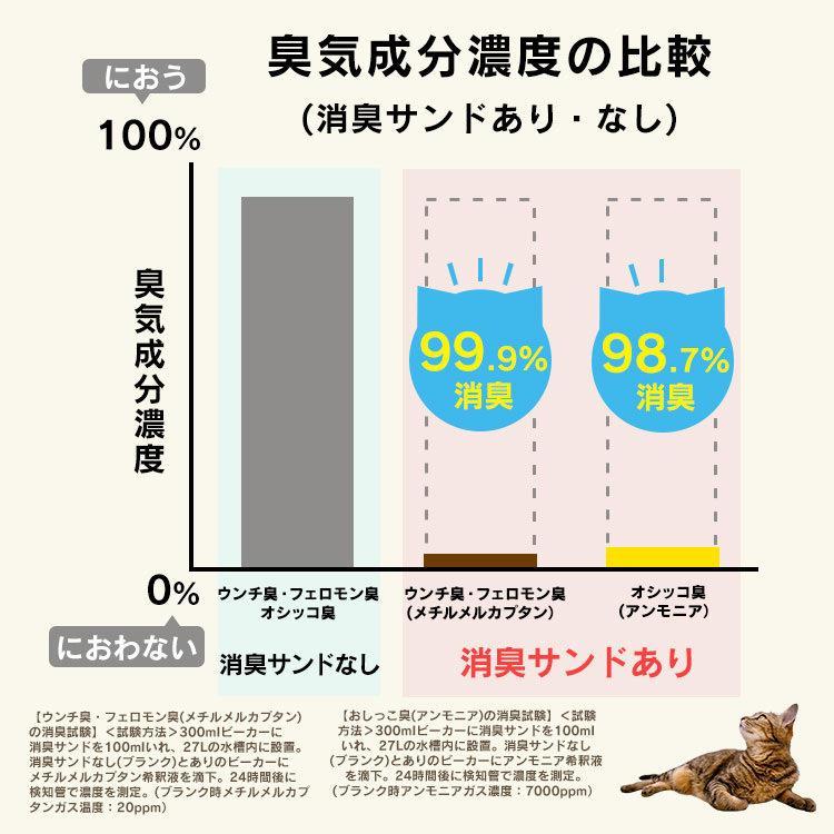 猫 トイレ 猫トイレ おすすめ 大型 システム おしゃれ におい対策 匂い対策 お部屋のにおいクリア消臭 猫用システムトイレハーフ ONCH-530 アイリスオーヤマ|nyanko|10