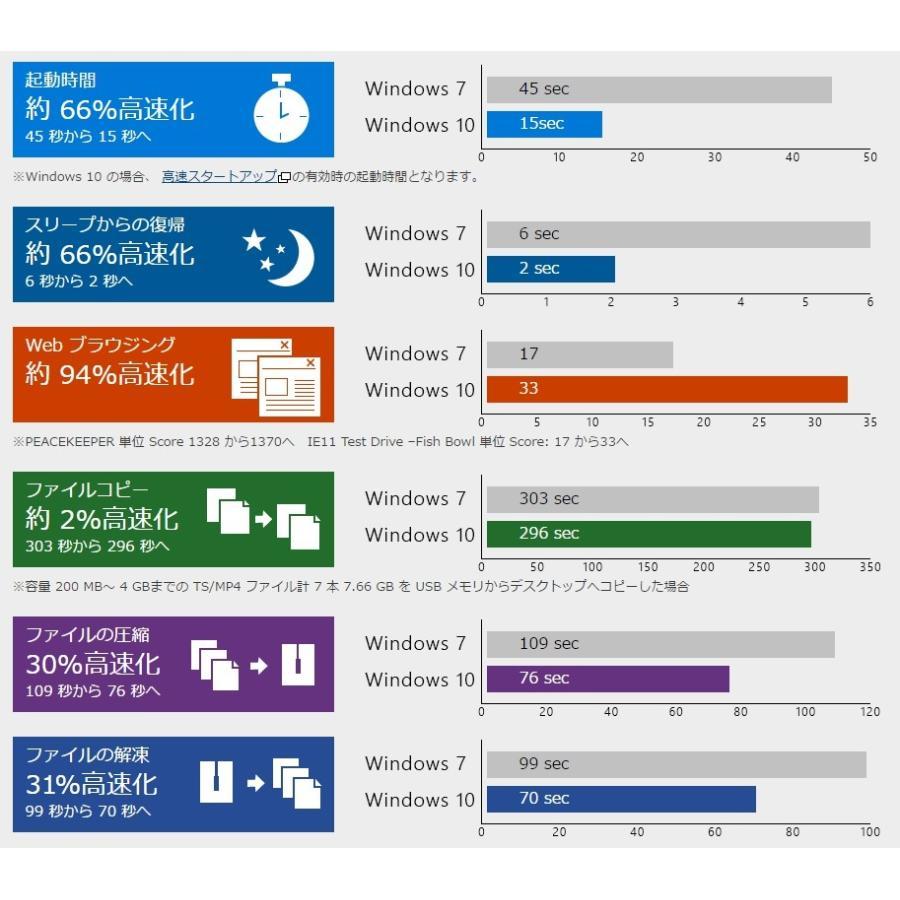 中古パソコン ノートパソコン Windows10 メモリ8GB 新品SSD480GB 無線 15.6インチ Microsoftoffice2019 USB3.0 マルチ 東芝 NEC 富士通 等|oa-plaza|09