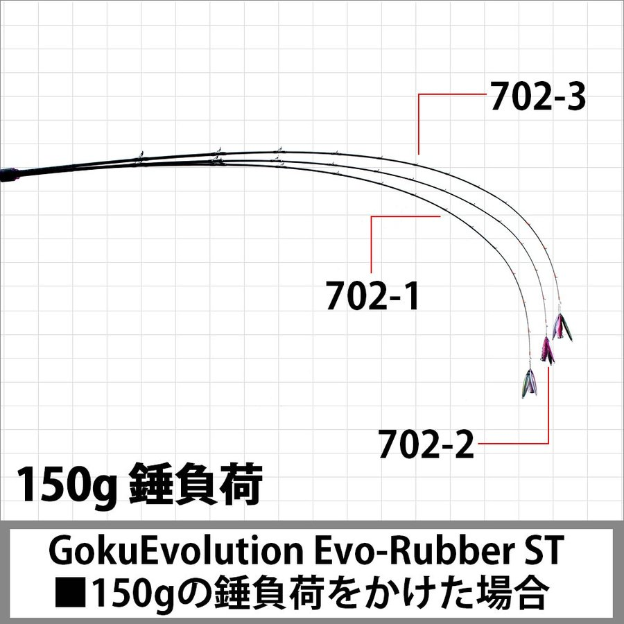 タイラバロッド GokuEvolution Evo-Rubber ST(ソリッドティップ)702-1 (90310)LureWt:30g〜80g(Max:120g) ori 05