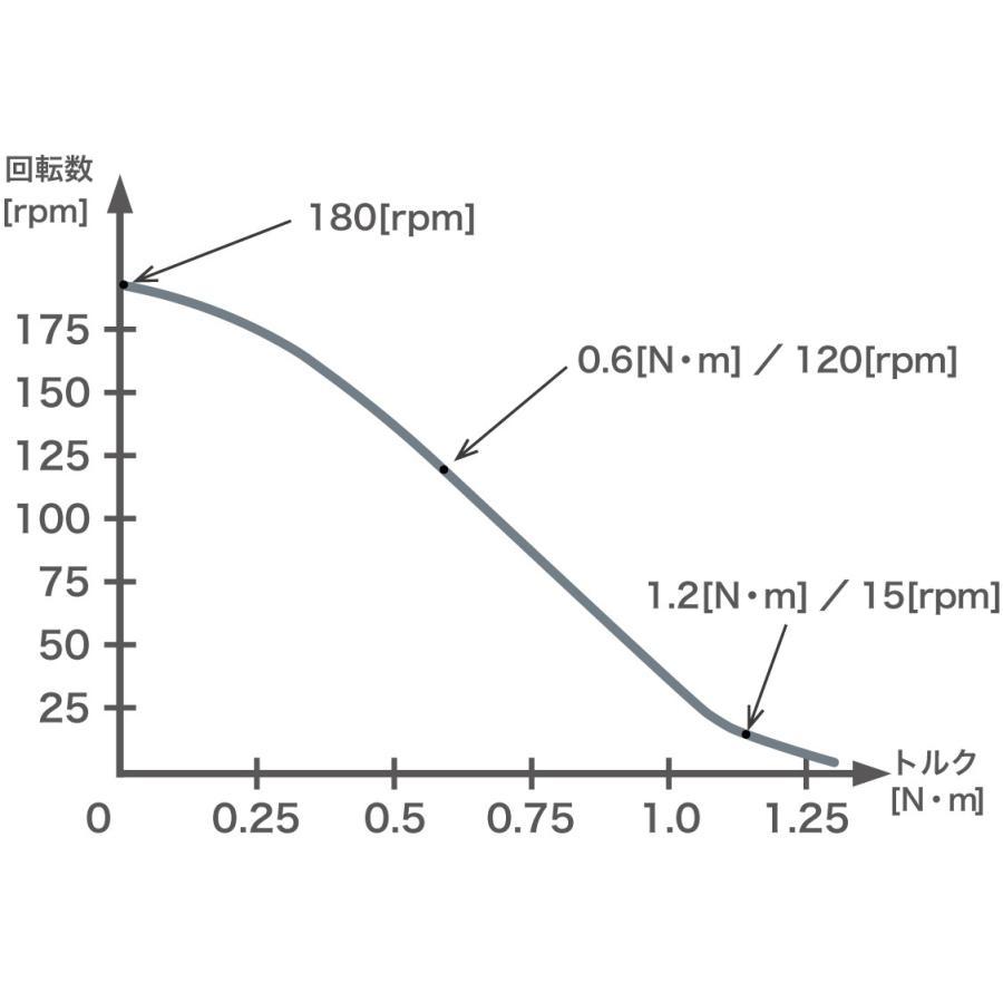 一般環境用 両軸モータ PSM60S-B piezo-sonic 03
